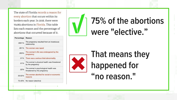 """VERIFY: 75% of abortions in FL were for """"no reason"""" is misleading"""