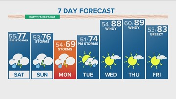 Cloudy Friday with a chance for scattered storms