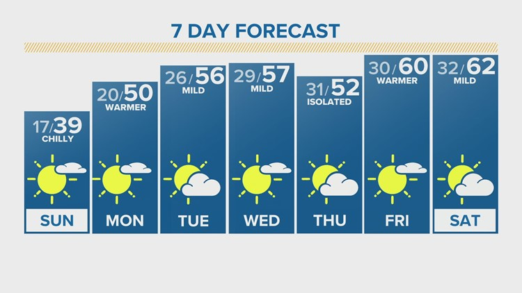 Extended forecast for Saturday morning