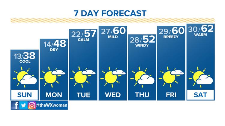 Cool, sunny Sunday; big warm up next week