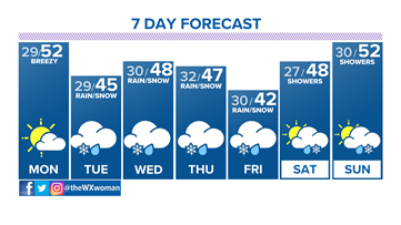 Dry Monday; April showers return the rest of the week