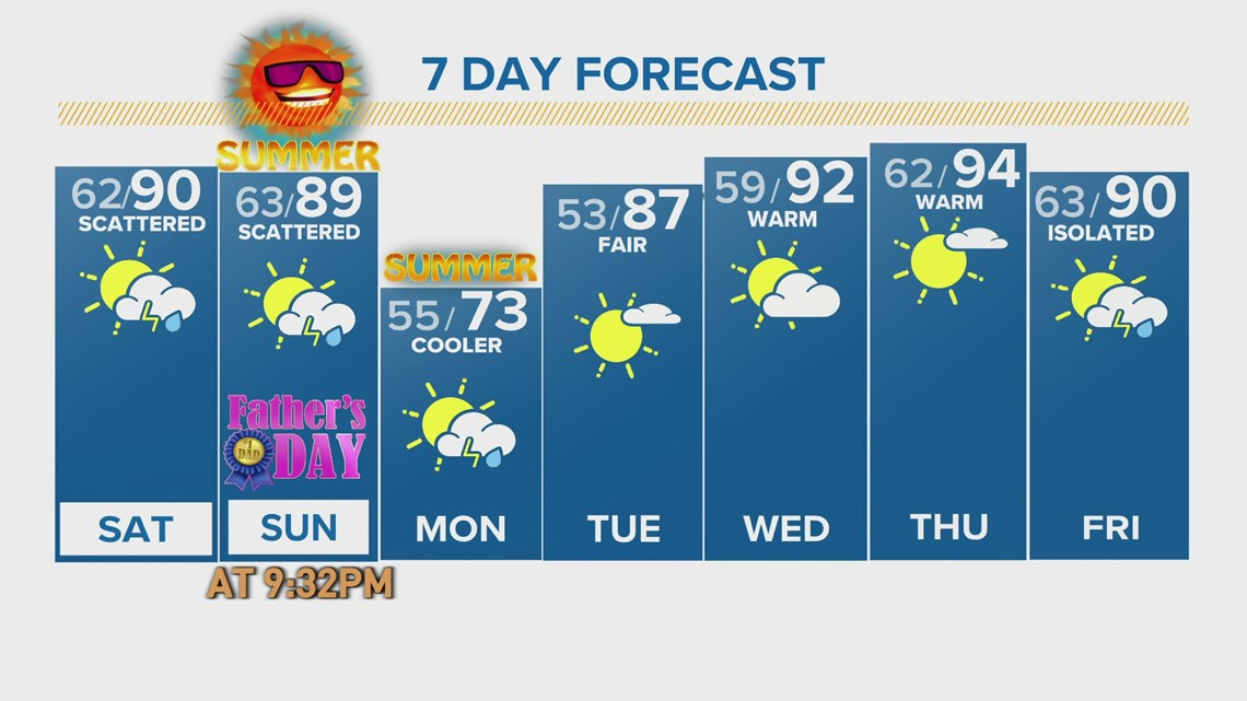 3-day streak of record highs ends Friday as relief arrives in Colorado