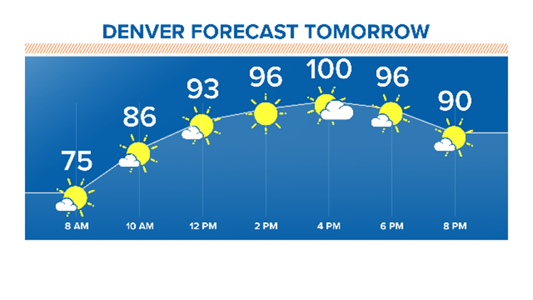 Denver forecast tomorrow 7-17-2019