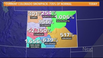 Snowpack in the Gunnison Basin is at 52,350 percent of average