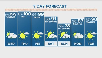 Hot end to the week, cooler for the weekend