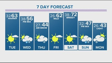 Sunny, windy Monday with advisories for mountain snow and wind