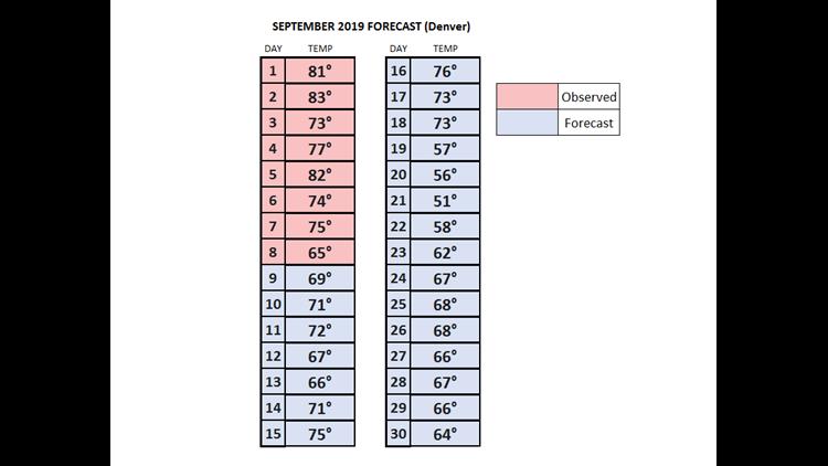 September Temperature Forecast