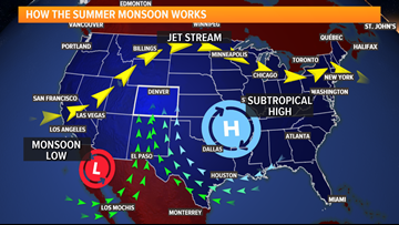 Are the storms we're seeing this July from the summer monsoon?