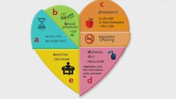 A look at 'good' and 'bad' cholesterol (and how to control it)