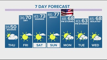 Expect showers Thursday before sunshine and 70s make a comeback