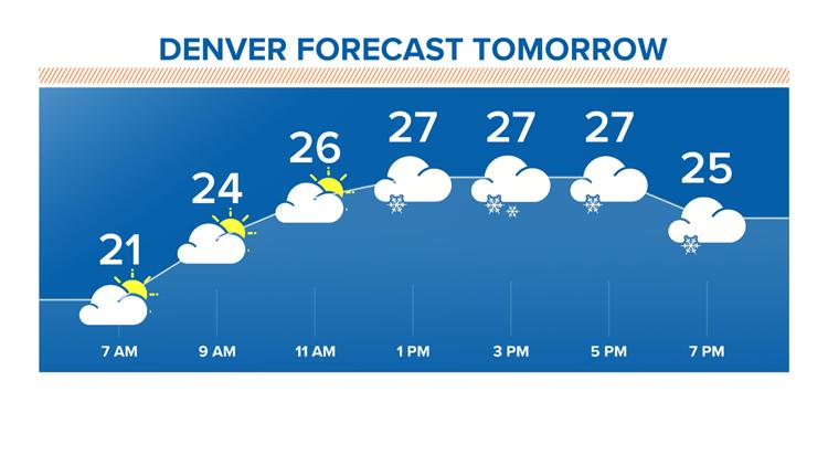 Forecast tomorrow 2-18-2020
