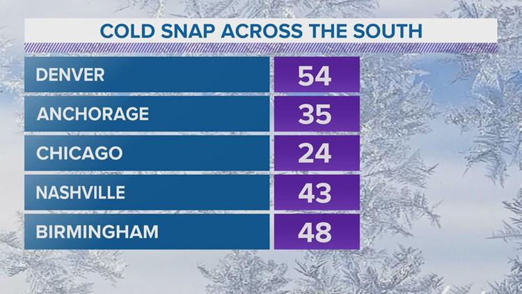 Anchorage warmer than Chicago