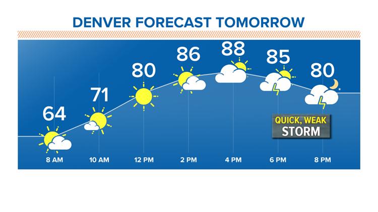 Denver forecast tomorrow 8-21-2019