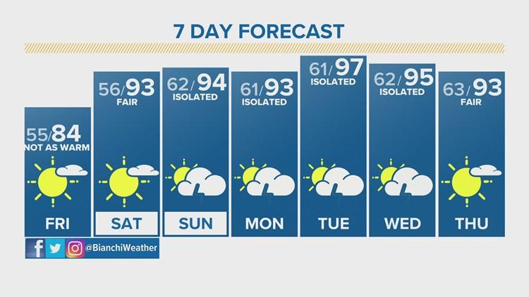Denver will see near-record heat on Thursday