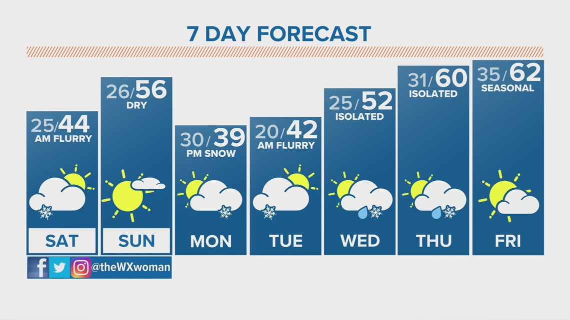 Cold, snowy weather continues into next week