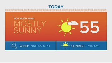 Mild, dry weekend ahead with temps near 60