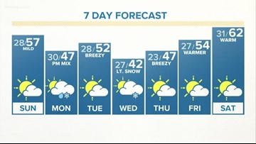 Mild and dry weekend ahead for Colorado