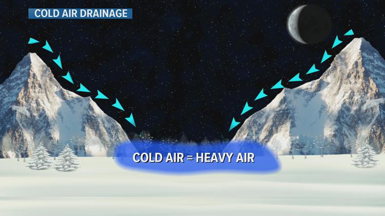 Cold Air Drainage