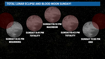 Watch the total lunar eclipse this Sunday night