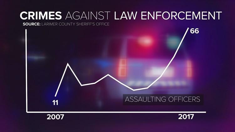 Crimes Against Law Enforcement