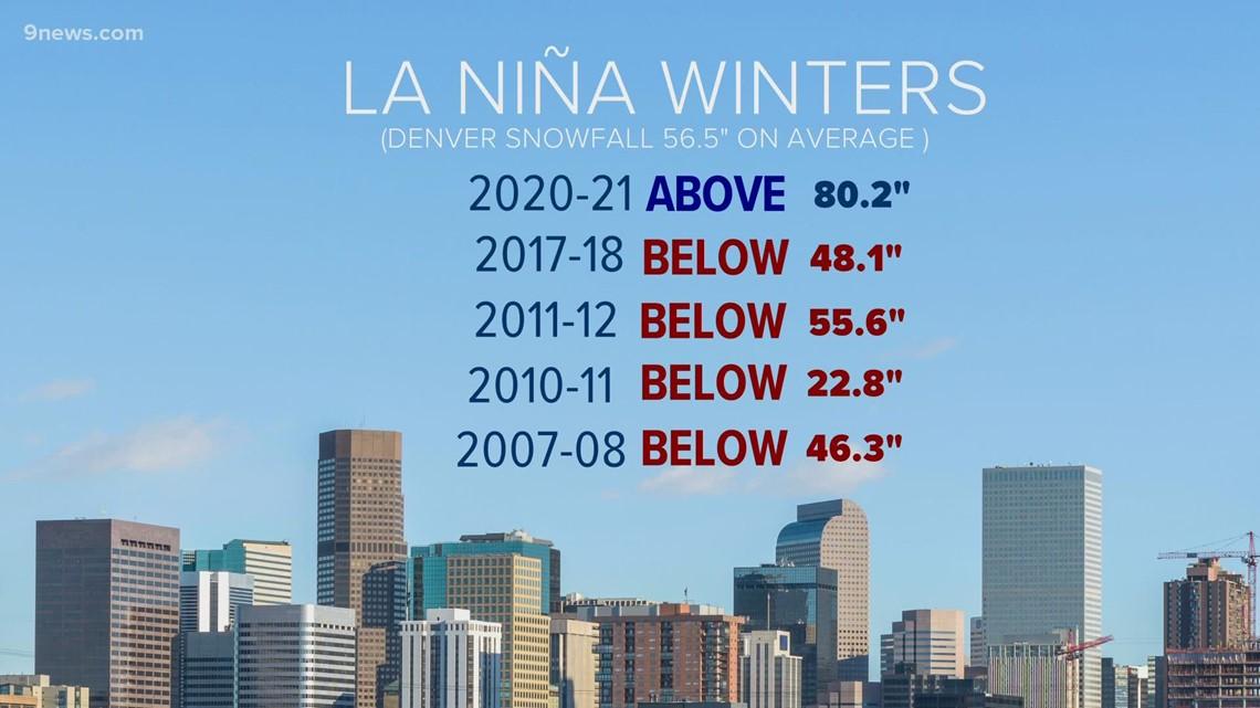 La Niña favors dry winter in Colorado