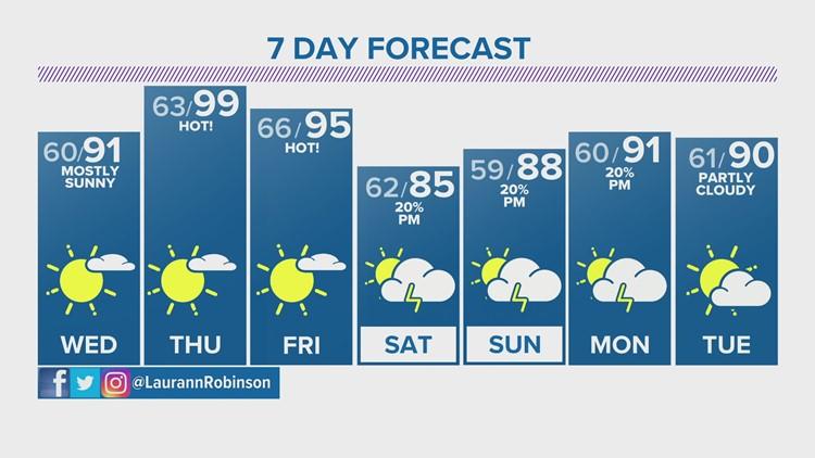 Cooler Tuesday, but heat returns on Thursday
