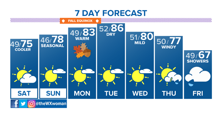 Much cooler, not as windy this weekend