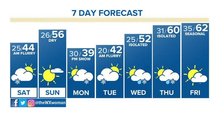 Lingering snow showers tonight- milder, drier weekend ahead