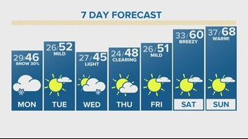50s in January this weekend with more mountain snow