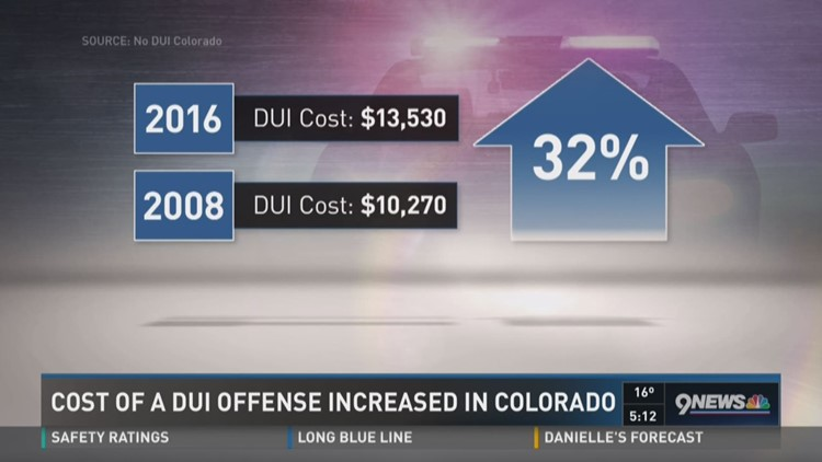 cost of a dui in colorado