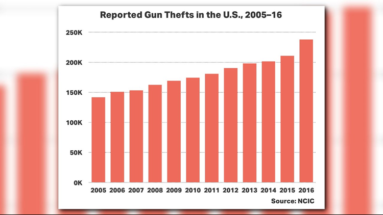 Reported Gun Thefts_1511221170033.png