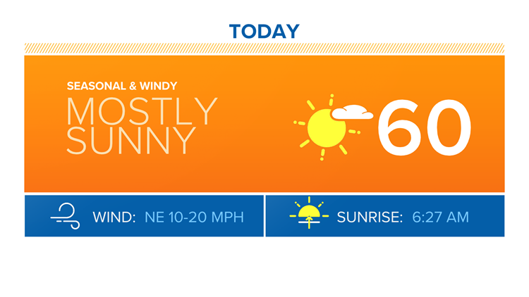 Sunny, seasonal and windy Sunday afternoon
