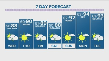 Partly cloudy with isolated storms Tuesday night