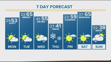 Snowy Sunday in the mountains, windy and dry for the Front Range
