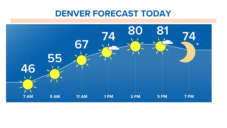 Fall-like temperatures warm up Colorado as autumn begins Wednesday