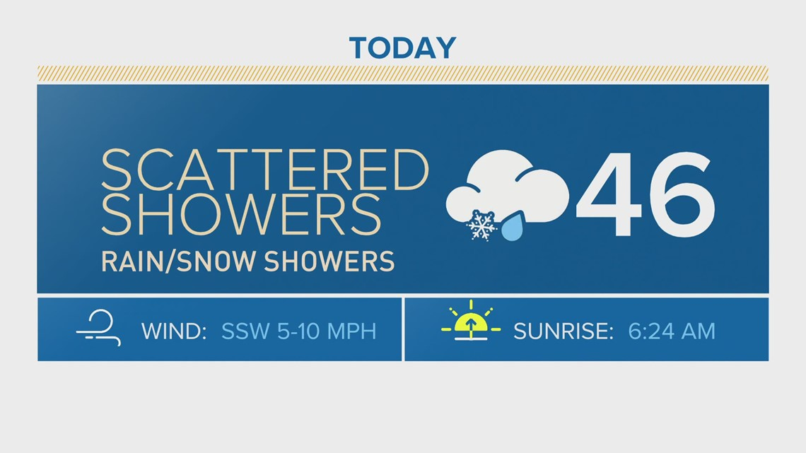 Colorado's cold, wet week continues Tuesday