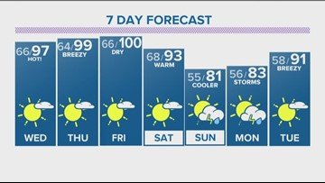 Isolated storms Tuesday evening before temps skyrocket