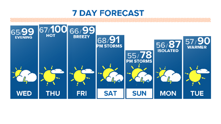 Hotter temperatures, fewer storms