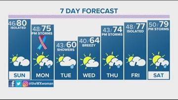Front range weather forecast