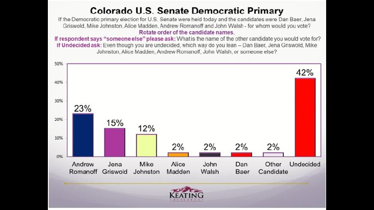 Keating-OnSight poll of likely 2020 Colorado Democratic Senate Primary voters
