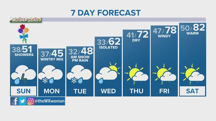 Scattered showers, t'storms for Mother's Day