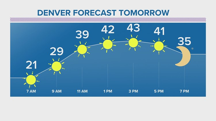 Cold calm night, sunshine and warmer weather Friday