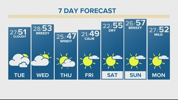 Light wind, clear skies to start the week