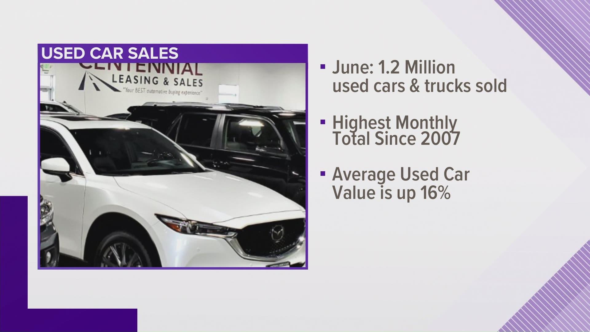 Used Car Sales Increase Amid The Covid Pandemic 9news Com