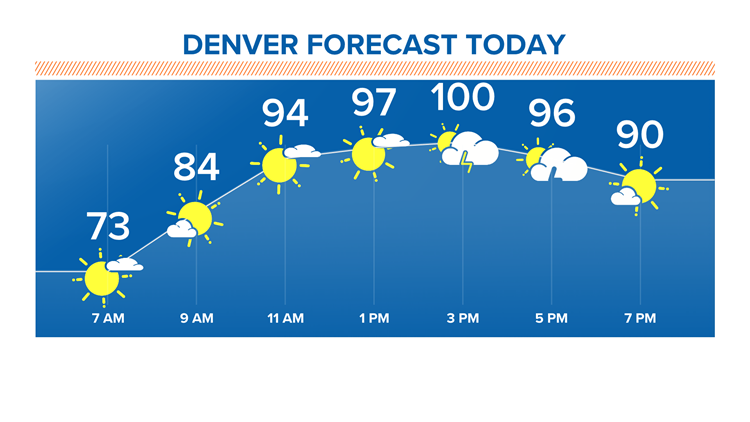 Denver could break 100° mark again Wednesday, but relief is on the way