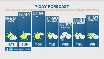 Windy, warm Saturday with afternoon storms expected