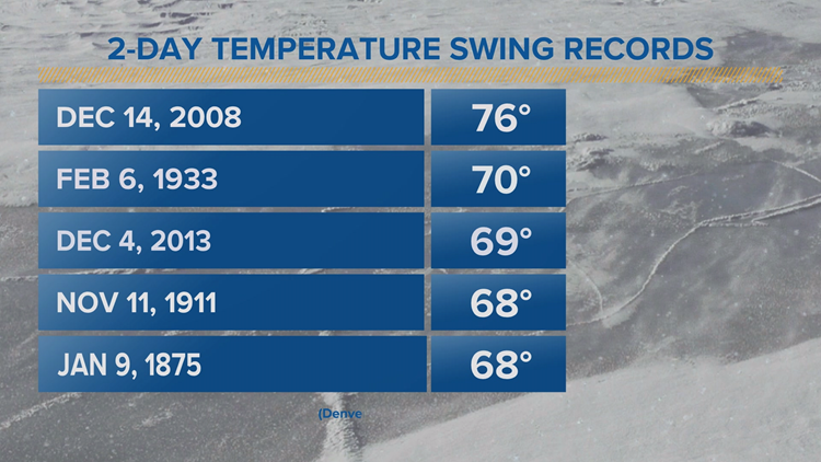 2-day temperature swing records