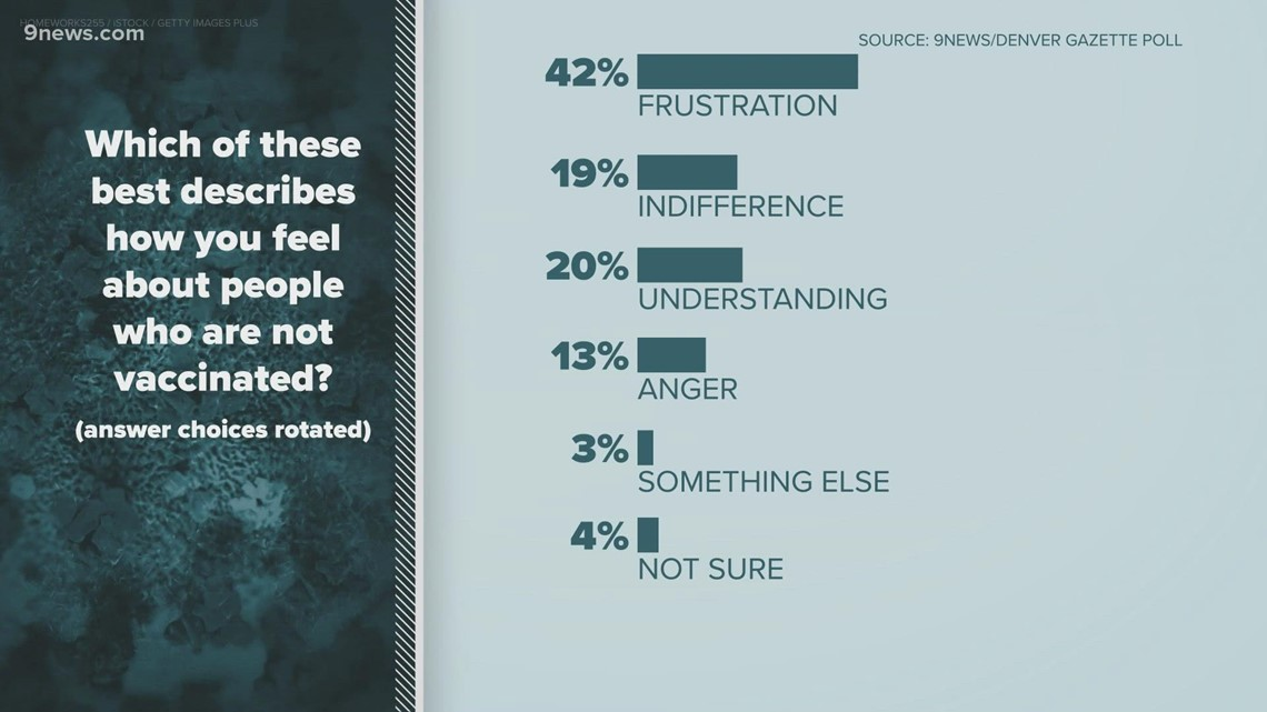 New poll shows anger, frustration toward the unvaccinated