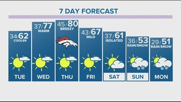 Sunshine and 70s to kick off the new week, cooler and windy at times Tuesday