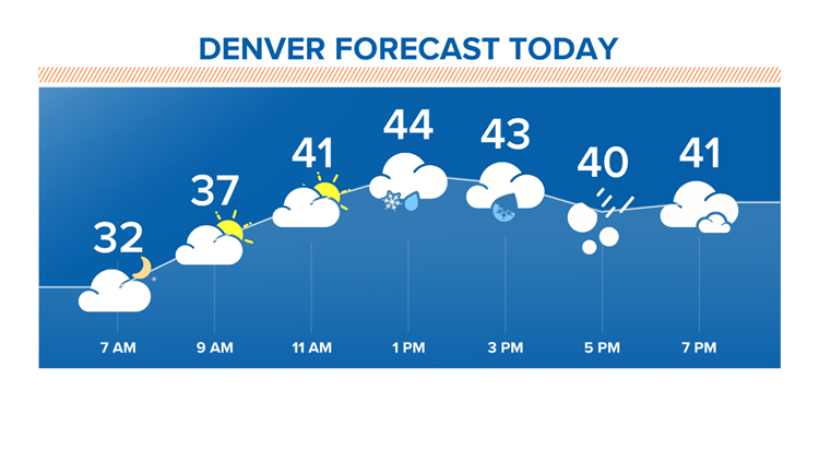 Denver forecast today 1-27-2020